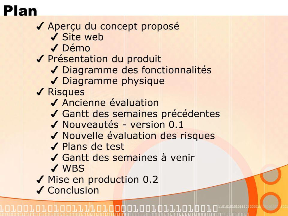 Plan Aperçu du concept proposé Site web Démo Présentation du produit Diagramme des fonctionnalités Diagramme physique Risques Ancienne évaluation Gant
