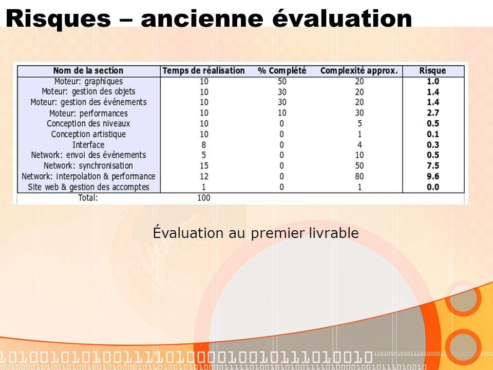 Risques – ancienne évaluation Évaluation au premier livrable