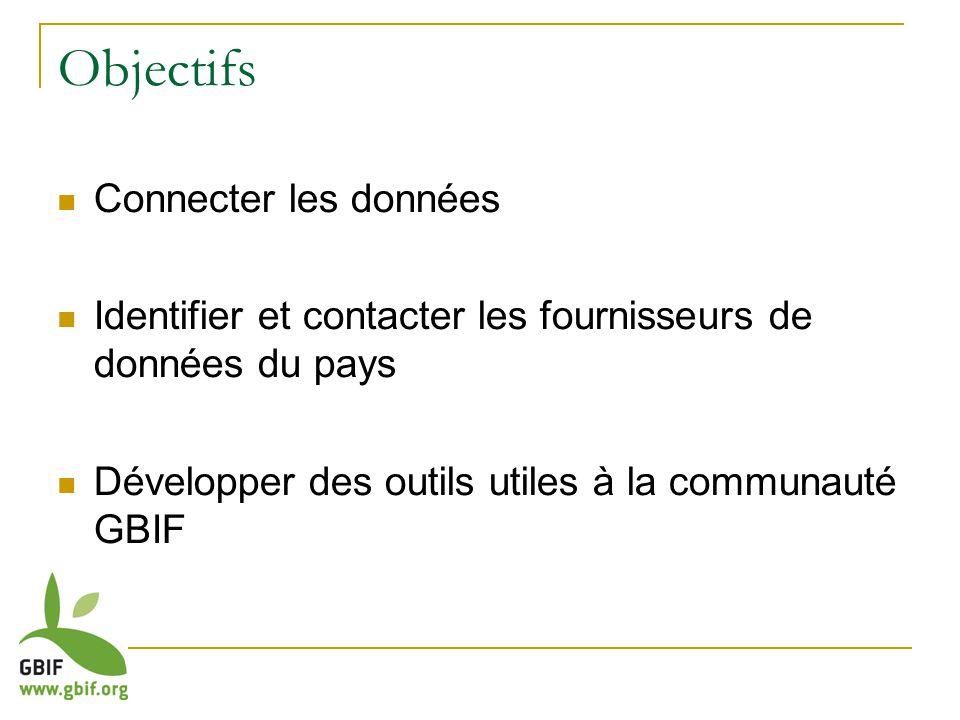 Objectifs Connecter les données Identifier et contacter les fournisseurs de données du pays Développer des outils utiles à la communauté GBIF