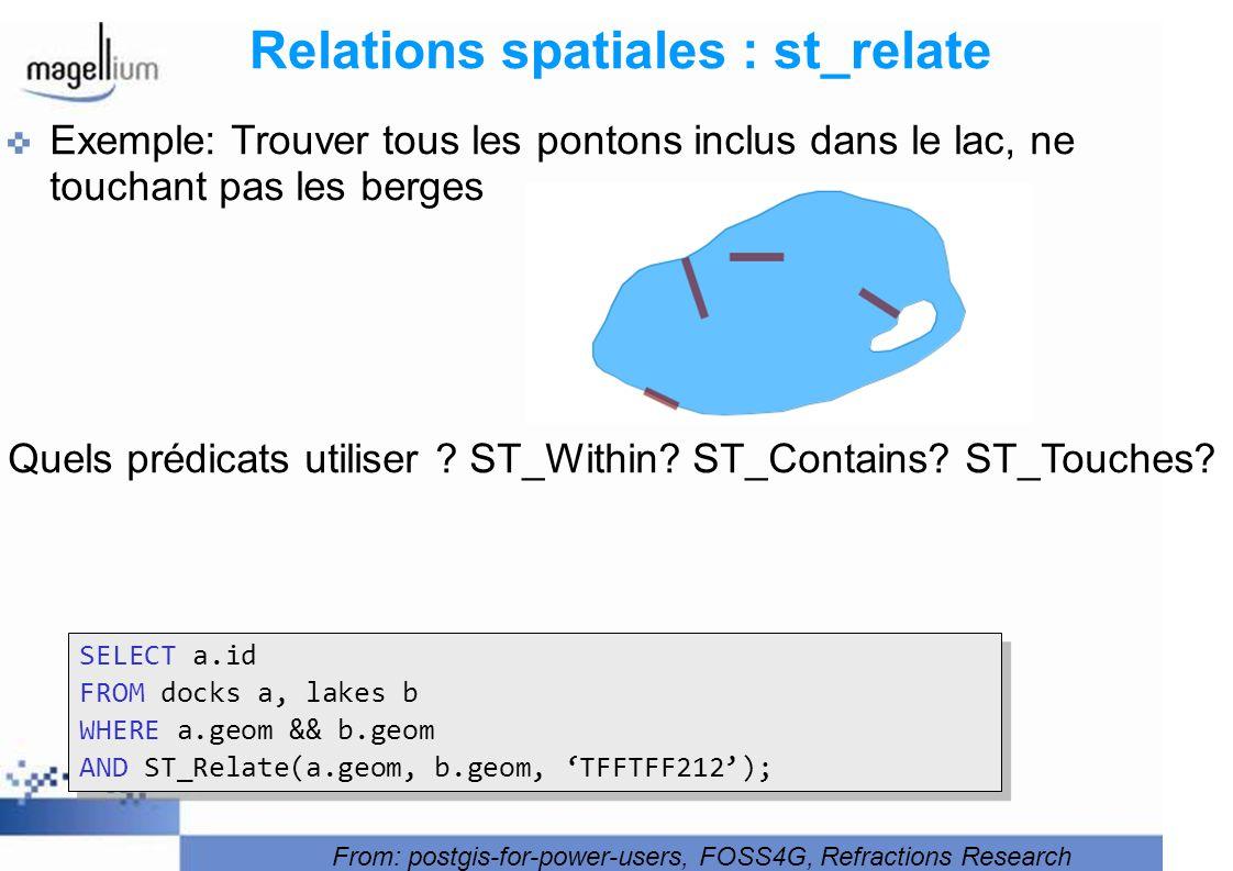 Relations spatiales : st_relate Exemple: Trouver tous les pontons inclus dans le lac, ne touchant pas les berges Quels prédicats utiliser ? ST_Within?