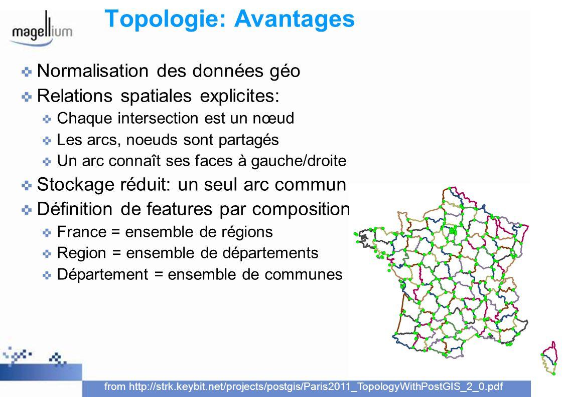 Topologie: Avantages Normalisation des données géo Relations spatiales explicites: Chaque intersection est un nœud Les arcs, noeuds sont partagés Un a