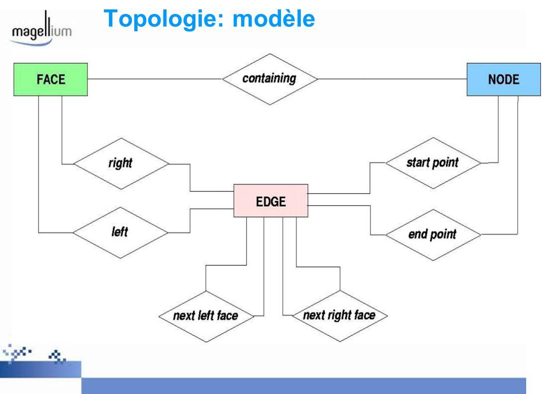 Topologie: modèle physique Toutes les fonctions/objets/types stockés dans le schéma « topology » Chaque topologie est stockée dans son propre schéma Tables de métadonnées décrivant les topologies et les couches topologiques: topology.topology topology.layer Nouveau type de données: TopoGeometry Schéma topologique:.edge.node.face.relation