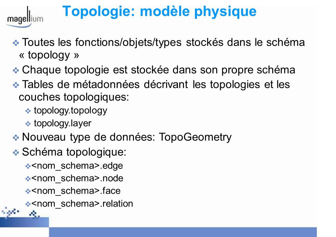Topologie: fonctions Création, suppression, copie de topologies Edition de topologies (support ISO SQL/MM et plus) Validation de topologies Definition de couches (simples et hierarchiques) Définition de TopoGeometries Conversion TopoGeometries -> géométries Sortie GML
