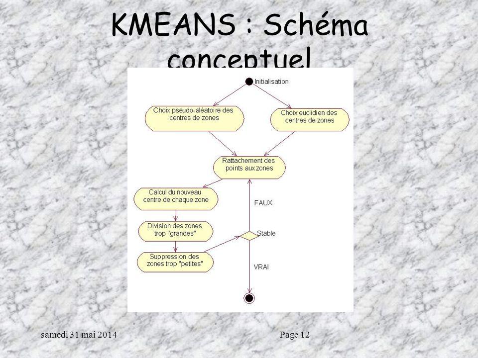samedi 31 mai 2014Page 12 KMEANS : Schéma conceptuel