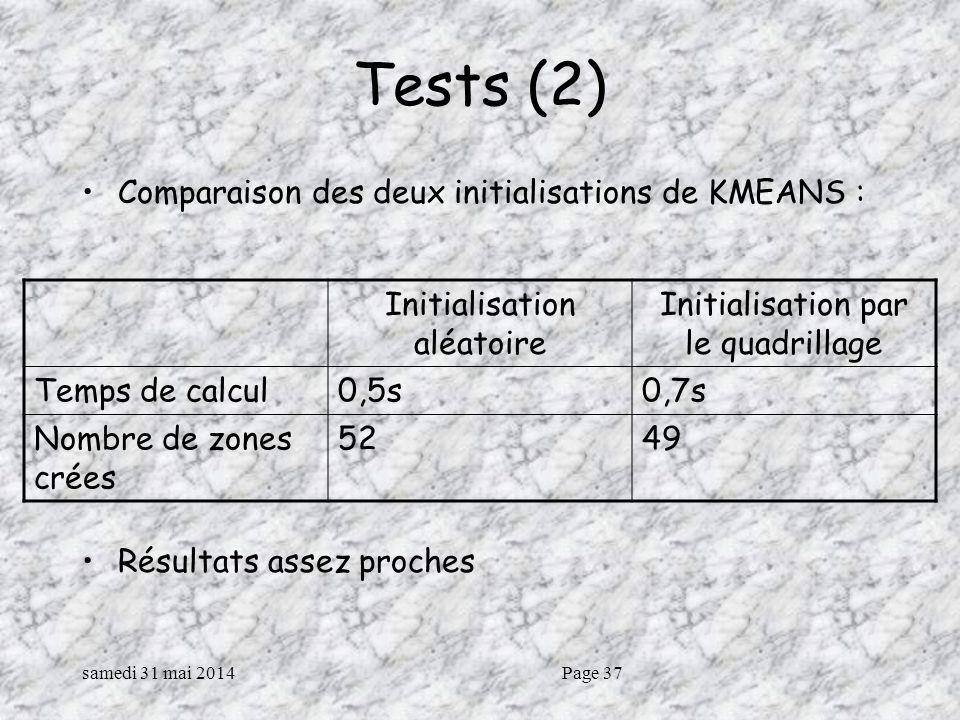 samedi 31 mai 2014Page 37 Tests (2) Comparaison des deux initialisations de KMEANS : Résultats assez proches Initialisation aléatoire Initialisation par le quadrillage Temps de calcul0,5s0,7s Nombre de zones crées 5249