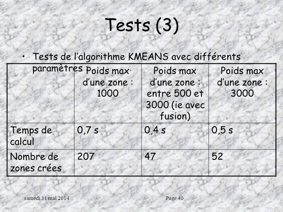 samedi 31 mai 2014Page 40 Tests (3) Tests de lalgorithme KMEANS avec différents paramètres : Poids max dune zone : 1000 Poids max dune zone : entre 500 et 3000 (ie avec fusion) Poids max dune zone : 3000 Temps de calcul 0,7 s0,4 s0,5 s Nombre de zones crées 2074752