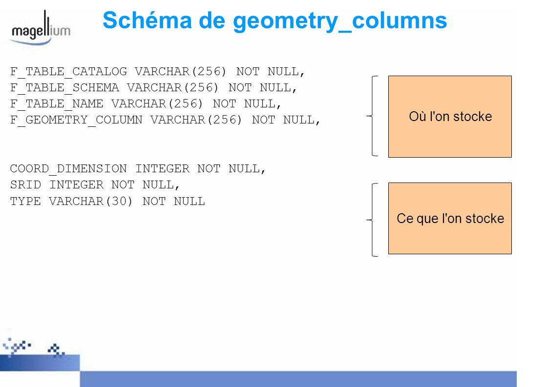 Schéma de geometry_columns F_TABLE_CATALOG VARCHAR(256) NOT NULL, F_TABLE_SCHEMA VARCHAR(256) NOT NULL, F_TABLE_NAME VARCHAR(256) NOT NULL, F_GEOMETRY