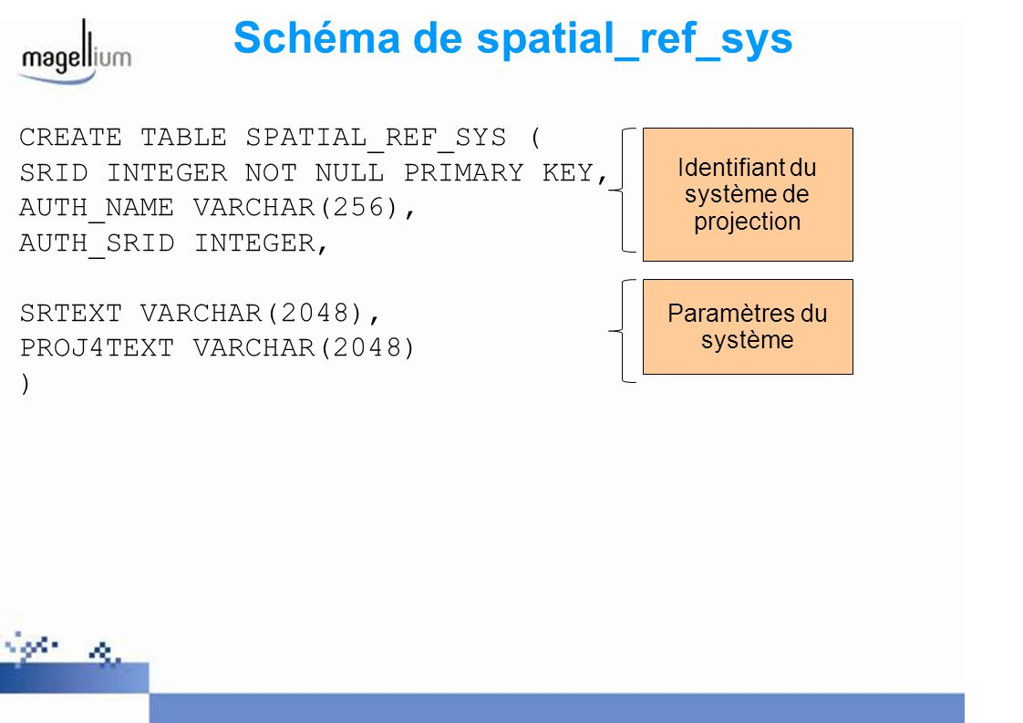 Schéma de spatial_ref_sys CREATE TABLE SPATIAL_REF_SYS ( SRID INTEGER NOT NULL PRIMARY KEY, AUTH_NAME VARCHAR(256), AUTH_SRID INTEGER, SRTEXT VARCHAR(