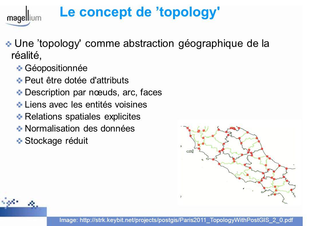 Le concept de topology' Une topology' comme abstraction géographique de la réalité, Géopositionnée Peut être dotée d'attributs Description par nœuds,
