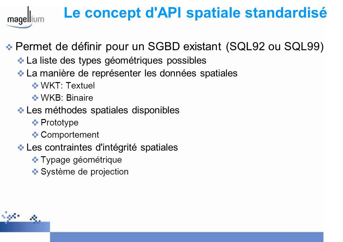 Standards existants: OGC SFS 1.1 Disponible depuis 99 http://www.opengeospatial.org/standards/sfs Logique 2D (X Y) Types géométrique définis POINT POLYGON LINESTRING (+ Logique de MULTI et d agrégats) Environ 80 fonctions d accès et de manipulation des données spatiales Schéma d intégrité référentielle spatiale geometry_columns spatial_ref_sys