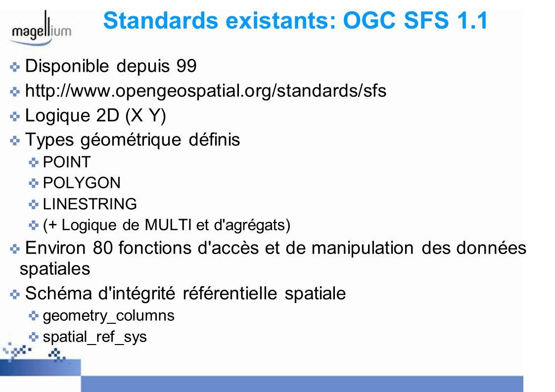 Standards existants: OGC SFS 1.2 Disponible depuis 06 http://www.opengeospatial.org/standards/sfs Ajoute notamment par rapport à la 1.1: Dimensions supplémentaires avec Z et M Géométries 3D TIN POLYHEDRALSURFACE Label Formatage du texte Positionnement