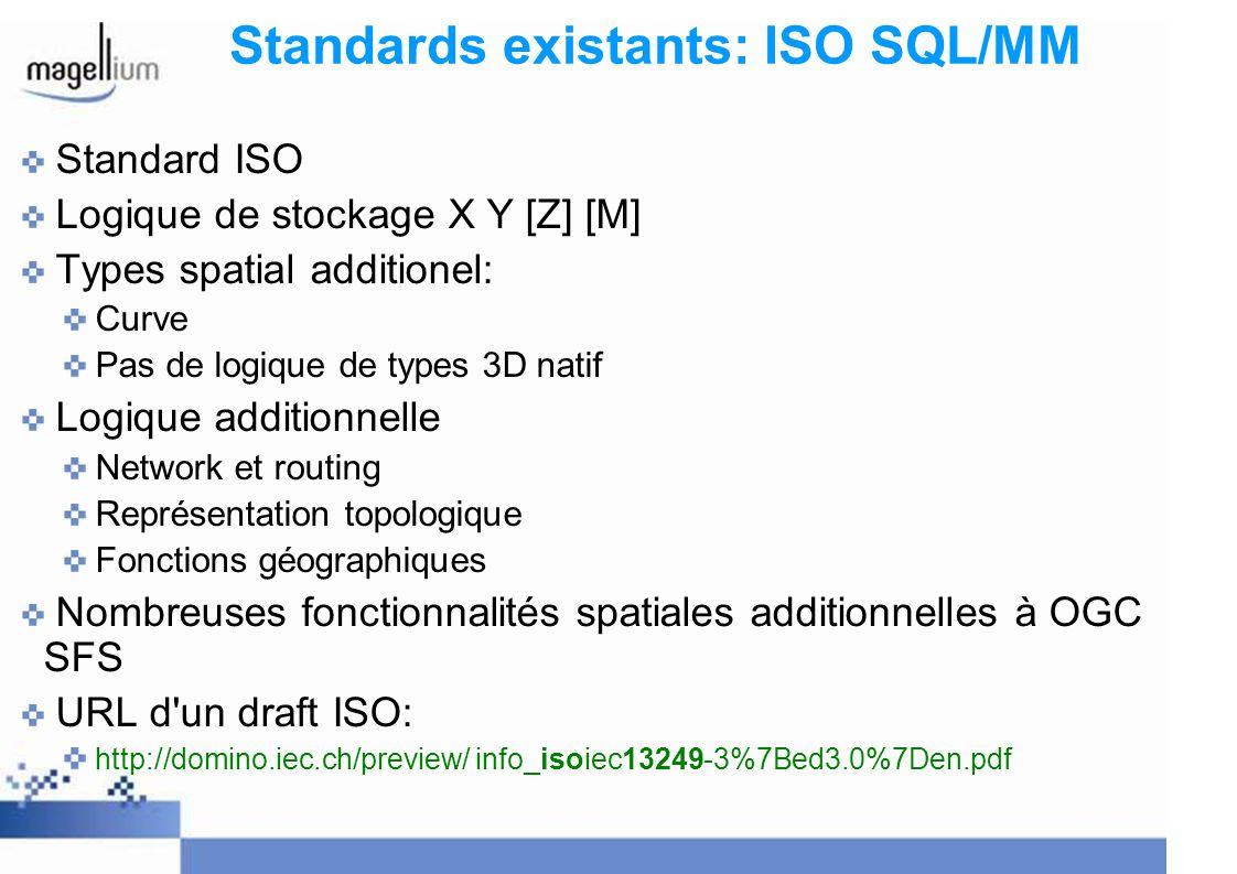 Standards existants: ISO SQL/MM Standard ISO Logique de stockage X Y [Z] [M] Types spatial additionel: Curve Pas de logique de types 3D natif Logique