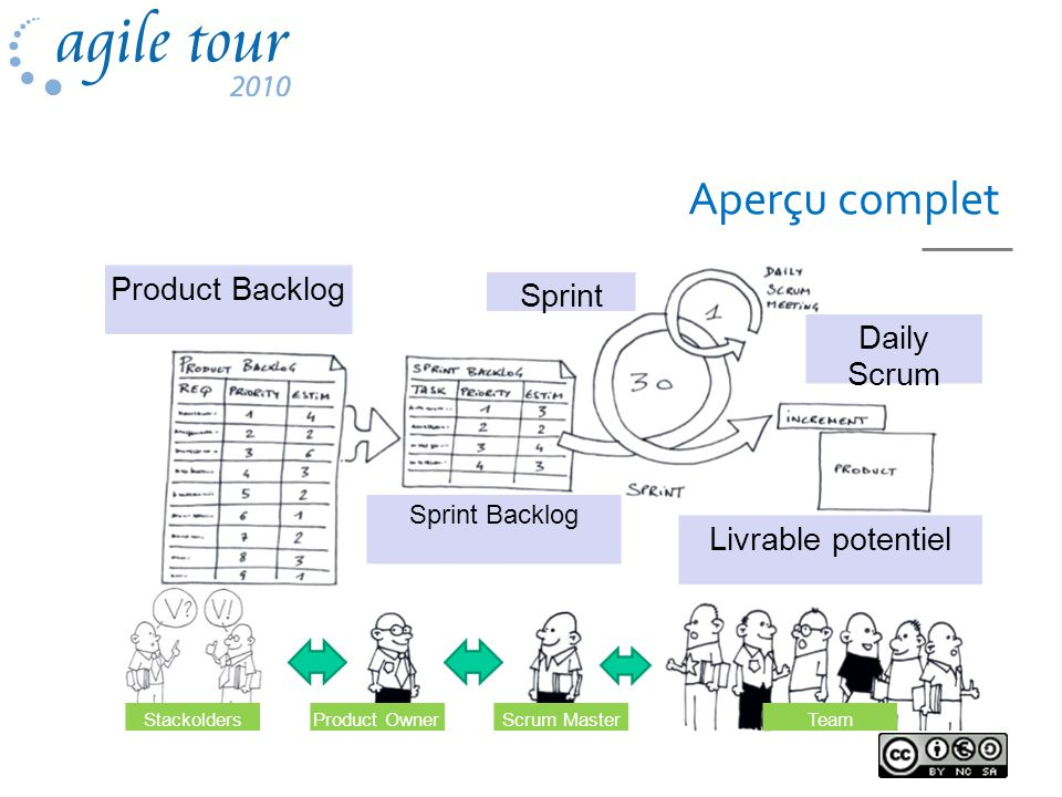 Aperçu complet Product Backlog Sprint Daily Scrum Livrable potentiel Product OwnerTeamScrum Master Sprint Backlog Stackolders