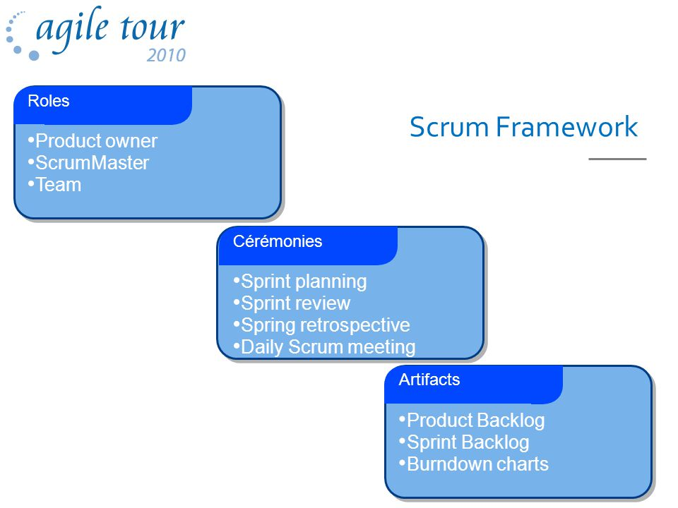 Scrum Framework Product owner ScrumMaster Team Roles Sprint planning Sprint review Spring retrospective Daily Scrum meeting Cérémonies Product Backlog Sprint Backlog Burndown charts Artifacts