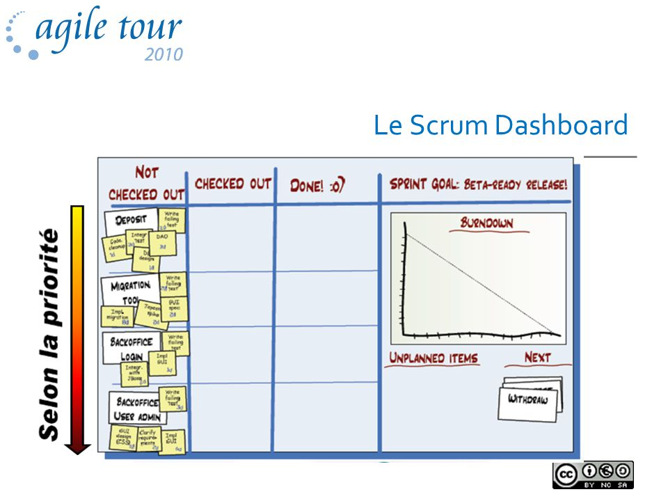 Le Scrum Dashboard