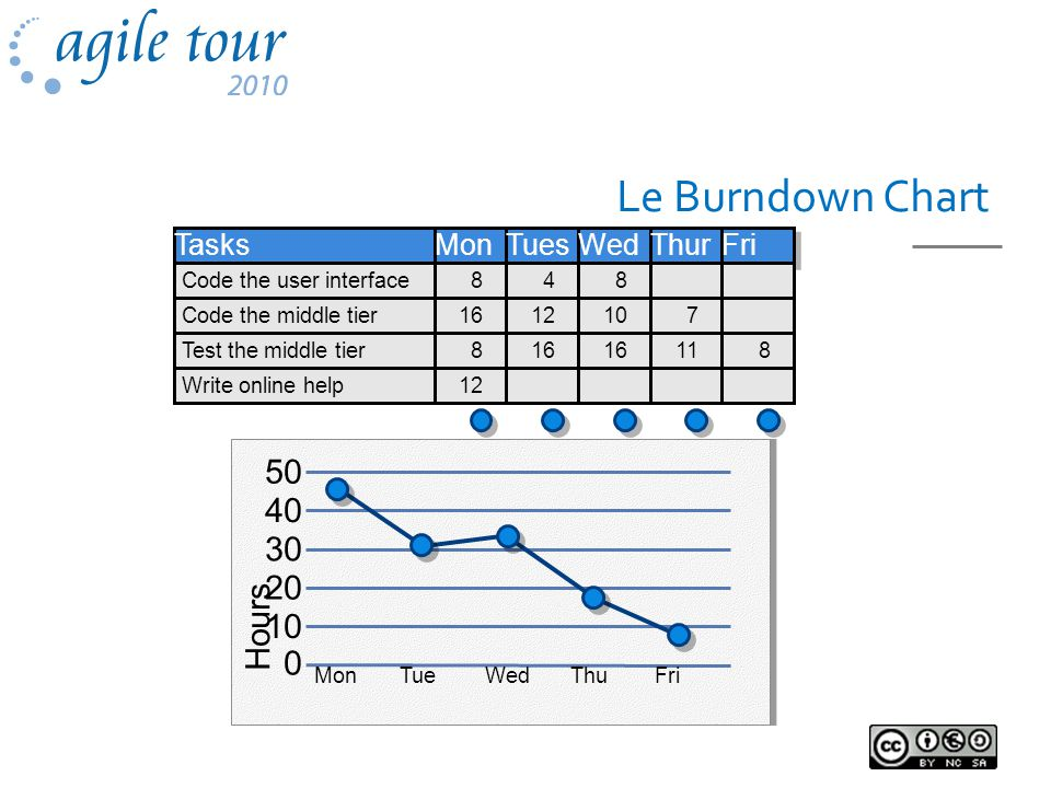 Le Burndown Chart Hours 40 30 20 10 0 MonTueWedThuFri Tasks Code the user interface Code the middle tier Test the middle tier Write online help Mon 8 16 8 12 Tues Wed Thur Fri 4 12 16 7 11 8 10 168 50