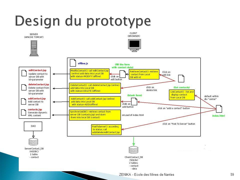 Design du prototype ZENIKA - Ecole des Mines de Nantes59