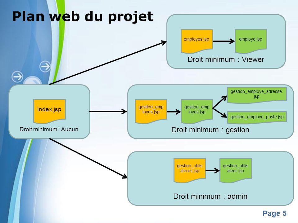 Powerpoint Templates Page 5 Droit minimum : Aucun Droit minimum : Viewer Plan web du projet Index.jsp employes.jspemploye.jsp Droit minimum : gestion