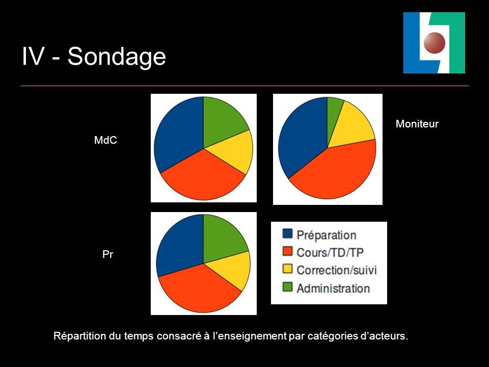 IV - Sondage Répartition du temps consacré à lenseignement par catégories dacteurs. MdC Moniteur Pr