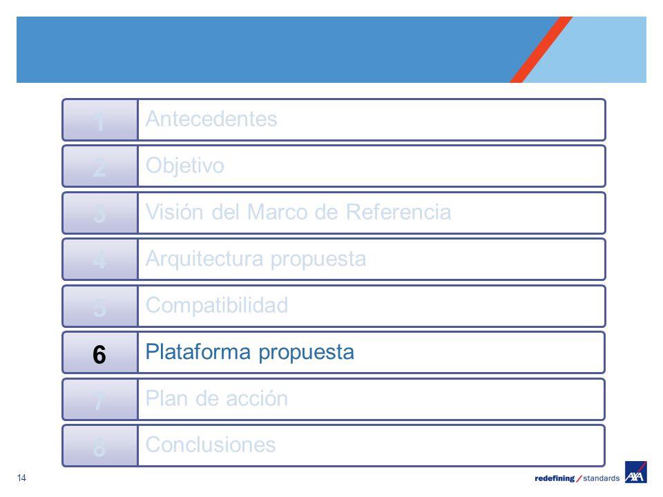 Pour personnaliser le pied de page « Lieu - date »: Affichage / En-tête et pied de page Personnaliser la zone date et pieds de page, Cliquer sur appliquer partout Encombrement maximum du logotype depuis le bord inférieur droit de la page (logo placé à 2/3X du bord; X = logotype) 14 Objetivo 2 Visión del Marco de Referencia 3 Arquitectura propuesta 4 Antecedentes 1 Compatibilidad 5 Plataforma propuesta 6 Plan de acción 7 Conclusiones 8