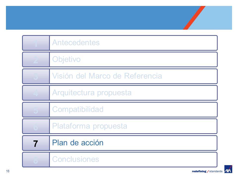 Pour personnaliser le pied de page « Lieu - date »: Affichage / En-tête et pied de page Personnaliser la zone date et pieds de page, Cliquer sur appliquer partout Encombrement maximum du logotype depuis le bord inférieur droit de la page (logo placé à 2/3X du bord; X = logotype) 18 Objetivo 2 Visión del Marco de Referencia 3 Arquitectura propuesta 4 Antecedentes 1 Compatibilidad 5 Plataforma propuesta 6 Plan de acción 7 Conclusiones 8