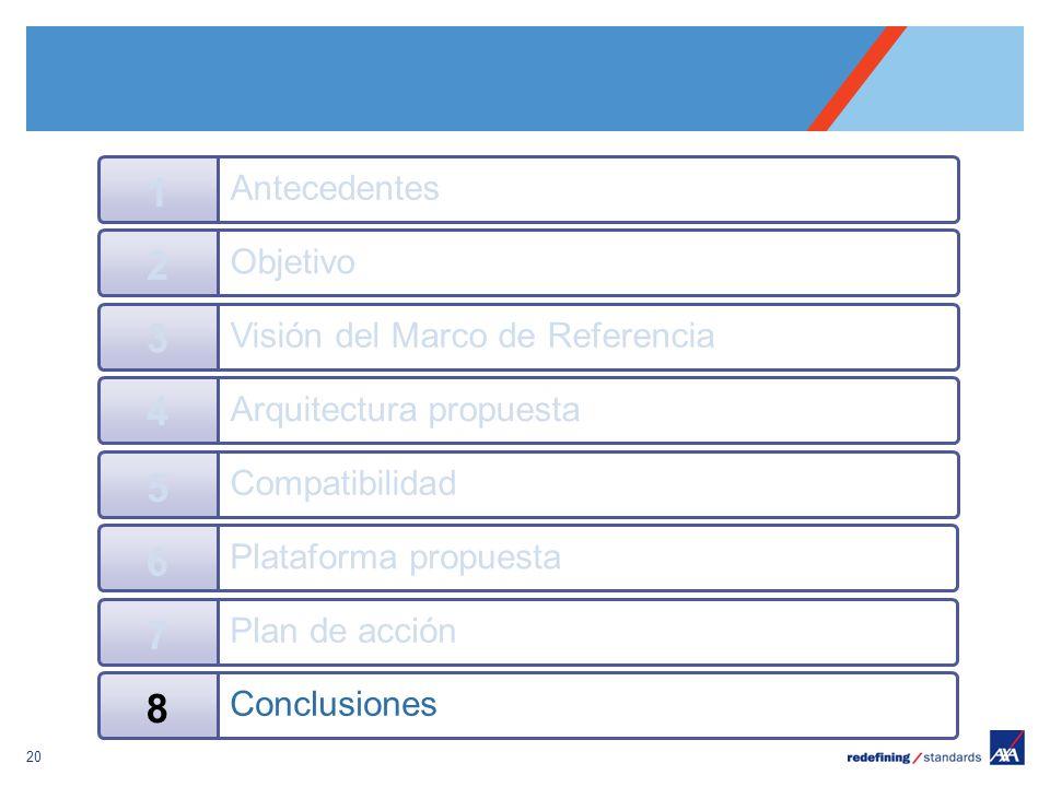 Pour personnaliser le pied de page « Lieu - date »: Affichage / En-tête et pied de page Personnaliser la zone date et pieds de page, Cliquer sur appliquer partout Encombrement maximum du logotype depuis le bord inférieur droit de la page (logo placé à 2/3X du bord; X = logotype) 20 Objetivo 2 Visión del Marco de Referencia 3 Arquitectura propuesta 4 Antecedentes 1 Compatibilidad 5 Plataforma propuesta 6 Plan de acción 7 Conclusiones 8