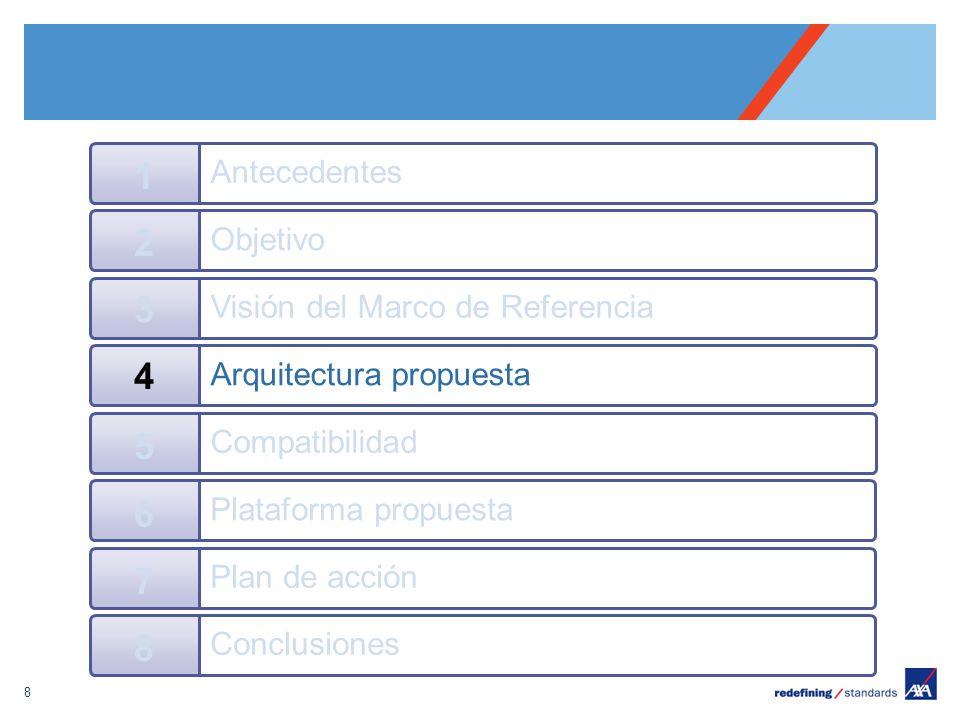 Pour personnaliser le pied de page « Lieu - date »: Affichage / En-tête et pied de page Personnaliser la zone date et pieds de page, Cliquer sur appliquer partout Encombrement maximum du logotype depuis le bord inférieur droit de la page (logo placé à 2/3X du bord; X = logotype) 8 Objetivo 2 Visión del Marco de Referencia 3 Arquitectura propuesta 4 Antecedentes 1 Compatibilidad 5 Plataforma propuesta 6 Plan de acción 7 Conclusiones 8