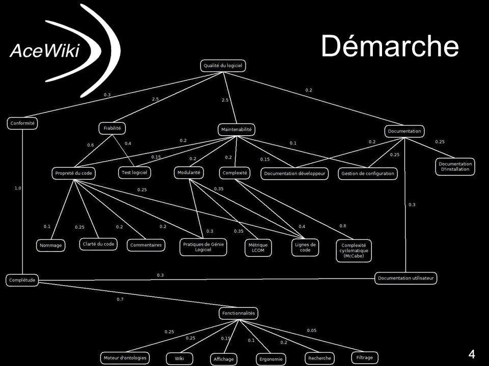 dfnd4 Démarche 4