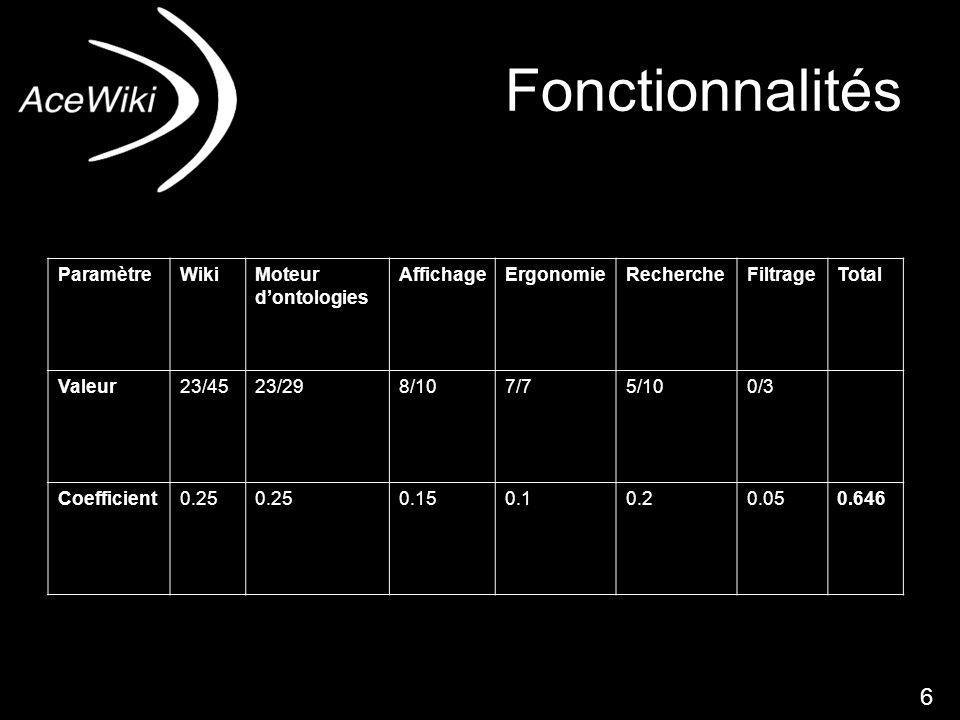 dfnd6 Fonctionnalités ParamètreWikiMoteur dontologies AffichageErgonomieRechercheFiltrageTotal Valeur23/4523/298/107/75/100/3 Coefficient0.25 0.150.10.20.050.646 6