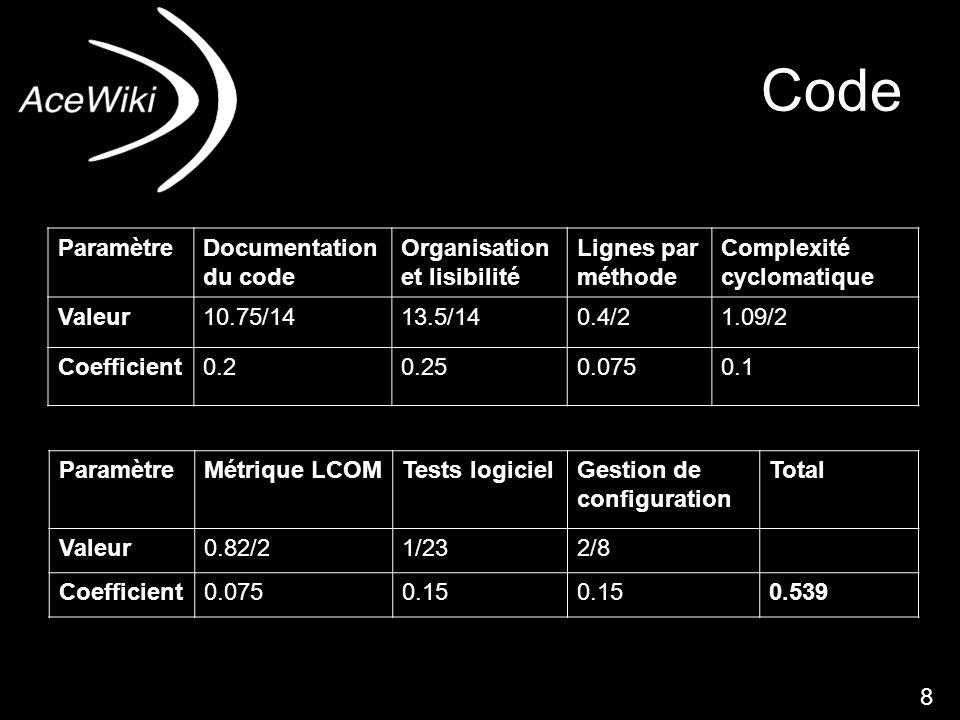 dfnd8 Code ParamètreDocumentation du code Organisation et lisibilité Lignes par méthode Complexité cyclomatique Valeur10.75/1413.5/140.4/21.09/2 Coefficient0.20.250.0750.1 ParamètreMétrique LCOMTests logicielGestion de configuration Total Valeur0.82/21/232/8 Coefficient0.0750.15 0.539 8