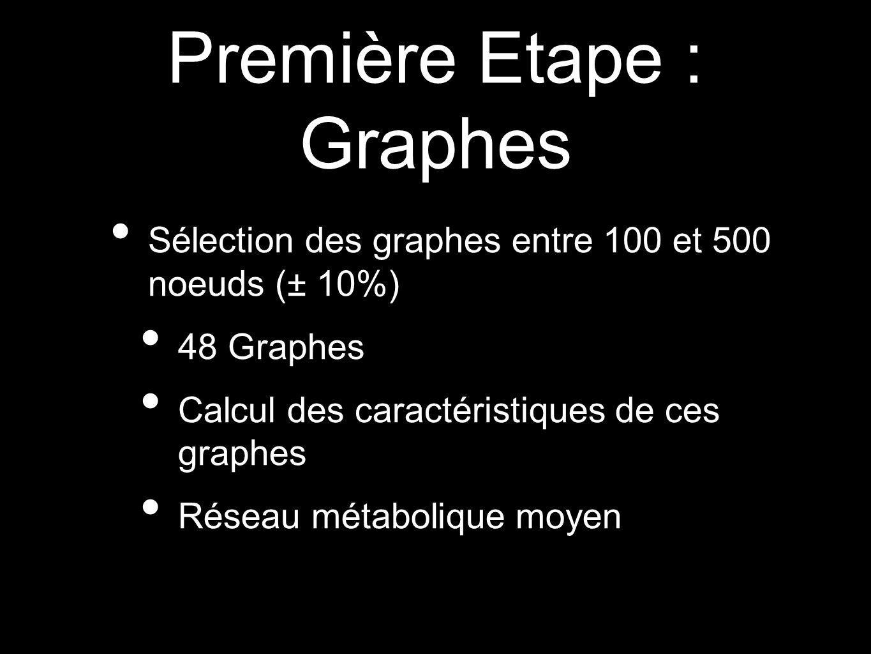 Première Etape : Graphes Sélection des graphes entre 100 et 500 noeuds (± 10%) 48 Graphes Calcul des caractéristiques de ces graphes Réseau métaboliqu