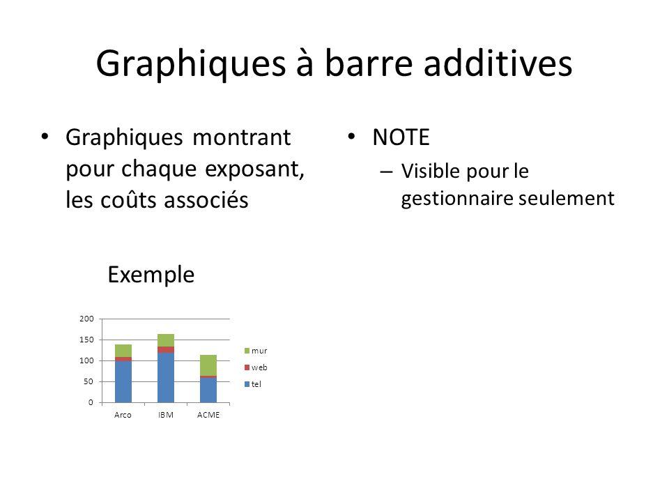 Graphiques à barre additives Graphiques montrant pour chaque exposant, les coûts associés Exemple NOTE – Visible pour le gestionnaire seulement