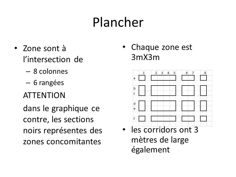 Plancher Zone sont à lintersection de – 8 colonnes – 6 rangées ATTENTION dans le graphique ce contre, les sections noirs représentes des zones concomitantes Chaque zone est 3mX3m les corridors ont 3 mètres de large également