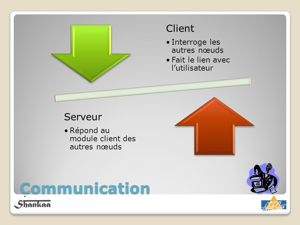 Communication Client Interroge les autres nœuds Fait le lien avec lutilisateur Serveur Répond au module client des autres nœuds