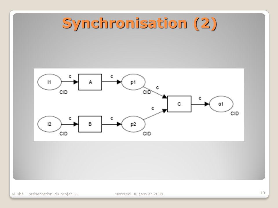 Synchronisation (2) 13 Mercredi 30 janvier 2008ACube - présentation du projet GL