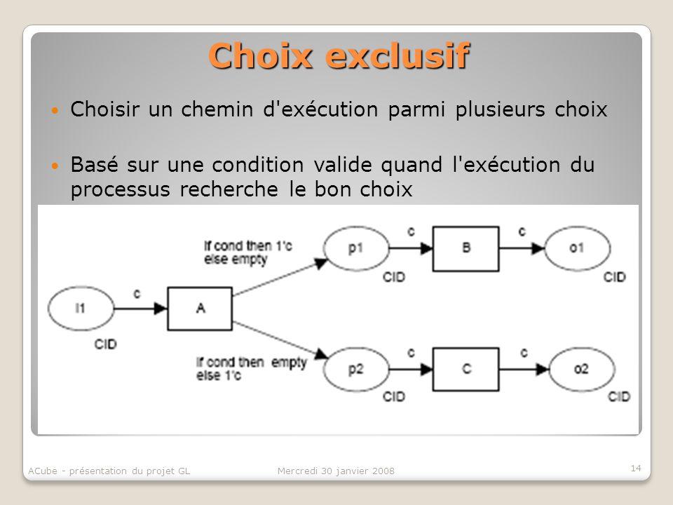 Choix exclusif 14 Mercredi 30 janvier 2008ACube - présentation du projet GL Choisir un chemin d'exécution parmi plusieurs choix Basé sur une condition