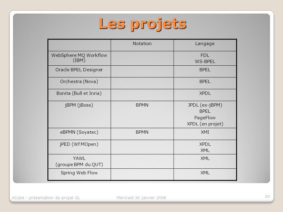 Les projets 20 Mercredi 30 janvier 2008ACube - présentation du projet GL NotationLangage WebSphere MQ Workflow (IBM) FDL WS-BPEL Oracle BPEL DesignerB