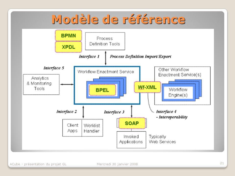 Modèle de référence 21 Mercredi 30 janvier 2008ACube - présentation du projet GL