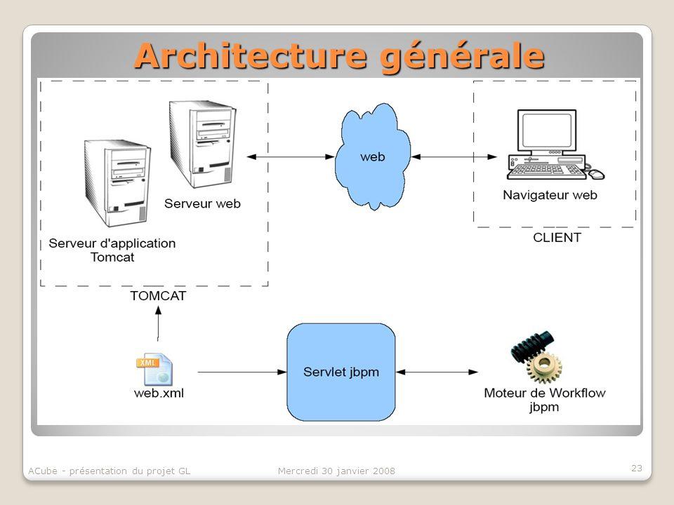 Architecture générale 23 Mercredi 30 janvier 2008ACube - présentation du projet GL