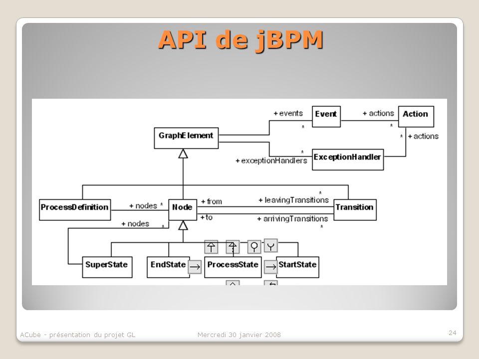 API de jBPM 24 Mercredi 30 janvier 2008ACube - présentation du projet GL