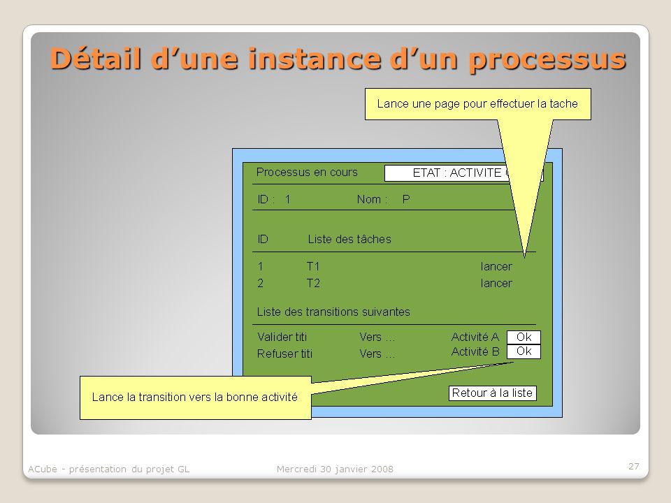 Détail dune instance dun processus 27 Mercredi 30 janvier 2008ACube - présentation du projet GL