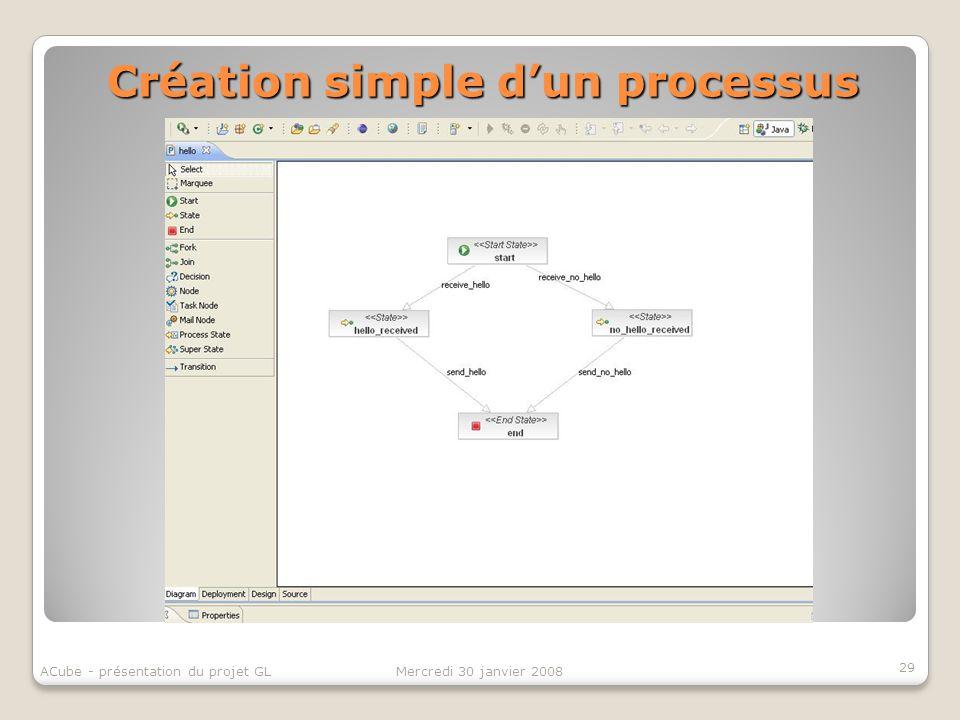 Création simple dun processus 29 Mercredi 30 janvier 2008ACube - présentation du projet GL