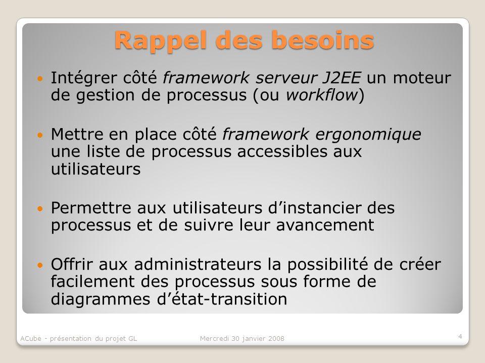 Rappel des besoins Intégrer côté framework serveur J2EE un moteur de gestion de processus (ou workflow) Mettre en place côté framework ergonomique une