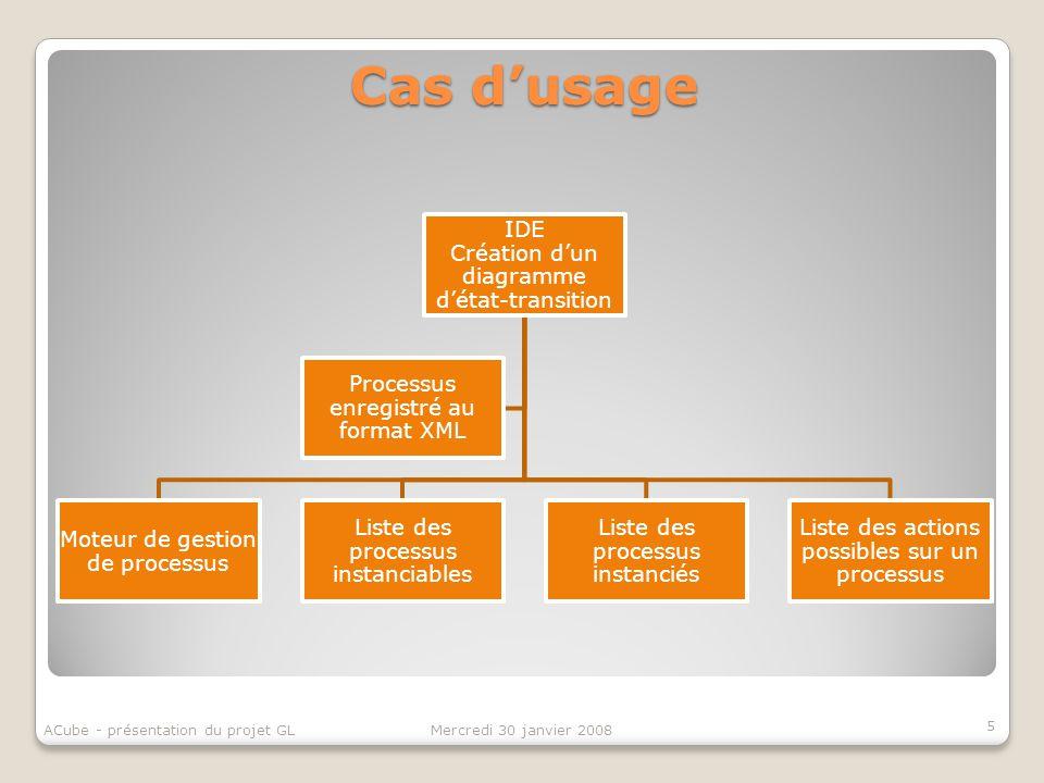 Cas dusage IDE Création dun diagramme détat-transition Moteur de gestion de processus Liste des processus instanciables Liste des processus instanciés