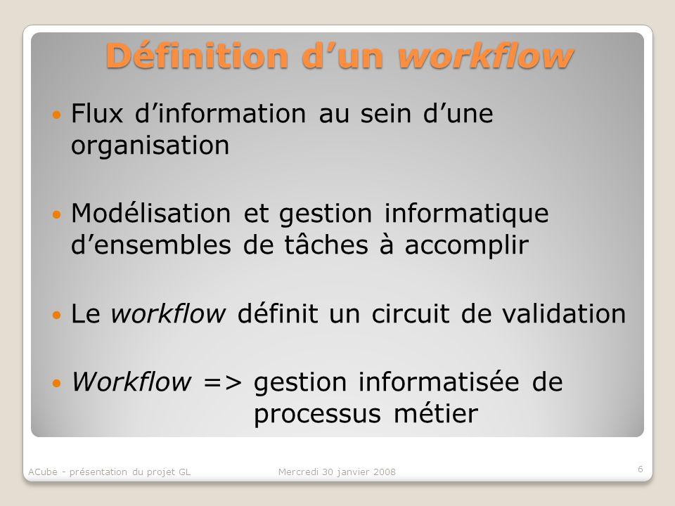 Définition dun workflow Flux dinformation au sein dune organisation Modélisation et gestion informatique densembles de tâches à accomplir Le workflow