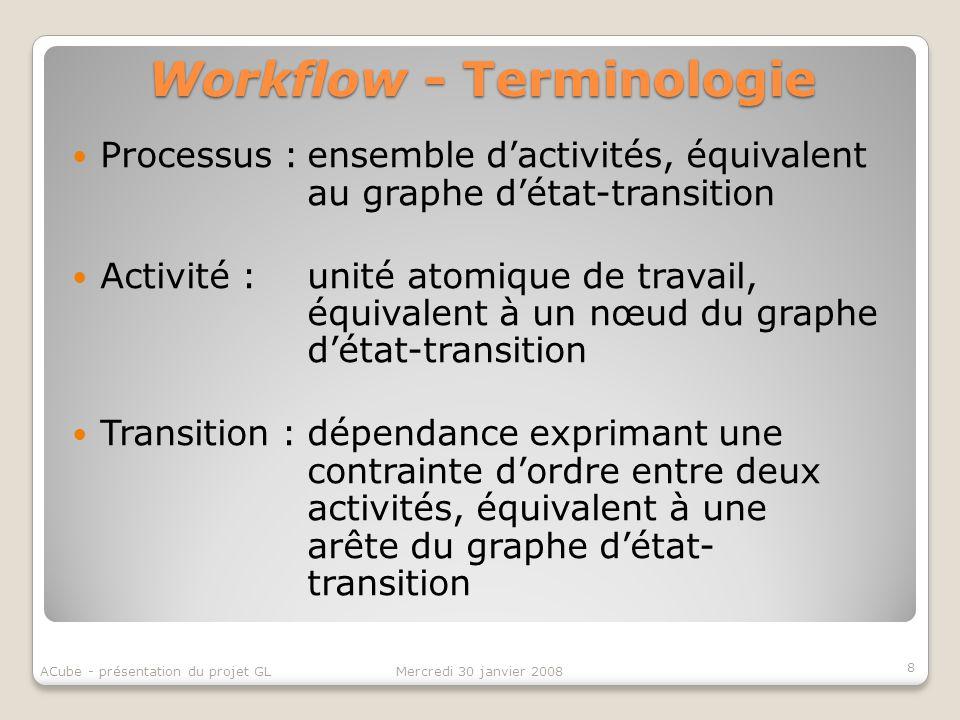 Workflow - Terminologie Processus :ensemble dactivités, équivalent au graphe détat-transition Activité :unité atomique de travail, équivalent à un nœu