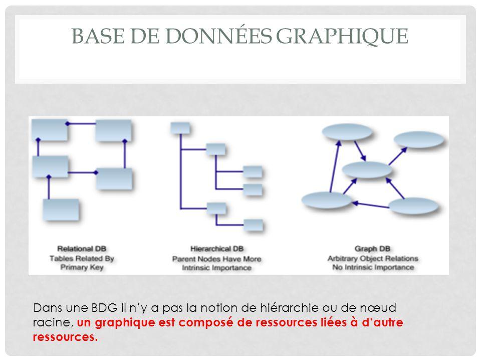 BASE DE DONNÉES GRAPHIQUE Dans une BDG il ny a pas la notion de hiérarchie ou de nœud racine, un graphique est composé de ressources liées à dautre re