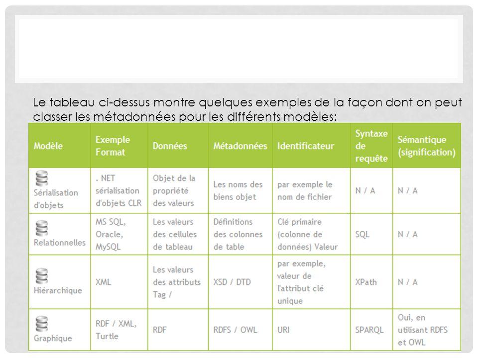 Le tableau ci-dessus montre quelques exemples de la façon dont on peut classer les métadonnées pour les différents modèles:
