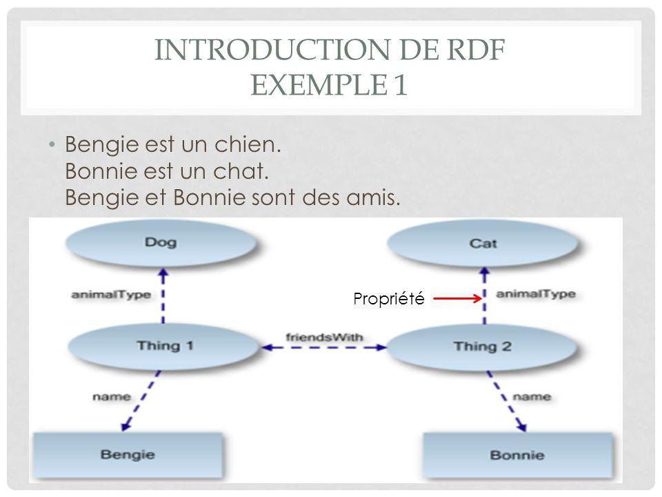 INTRODUCTION DE RDF EXEMPLE 2 Tshirt sujet Color predicat(propriété) White objet