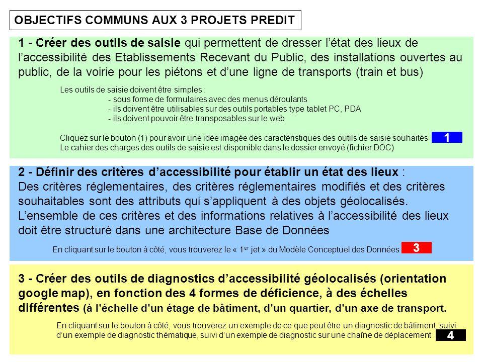 OBJECTIFS COMMUNS AUX 3 PROJETS PREDIT 1 - Créer des outils de saisie qui permettent de dresser létat des lieux de laccessibilité des Etablissements Recevant du Public, des installations ouvertes au public, de la voirie pour les piétons et dune ligne de transports (train et bus) 2 - Définir des critères daccessibilité pour établir un état des lieux : Des critères réglementaires, des critères réglementaires modifiés et des critères souhaitables sont des attributs qui sappliquent à des objets géolocalisés.